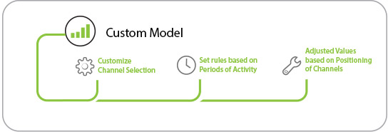 Weighted Attribution Model
