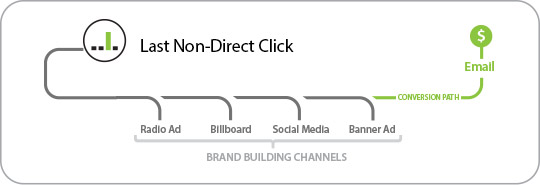 Last Non-Direct Click Attribution Model